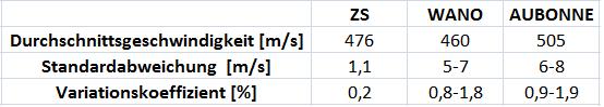 Vergleich Zloty Stok WANO Swiss